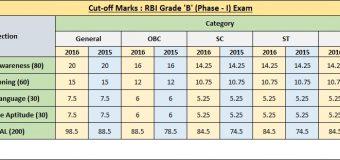 How to prepare for RBI Grade B Exam?